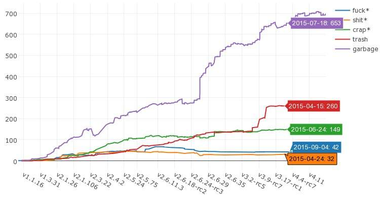 linux metrics
